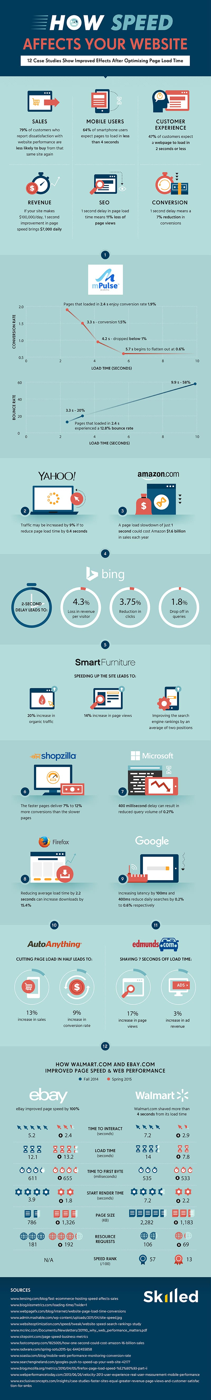 Website speed Infographic Skilled Final